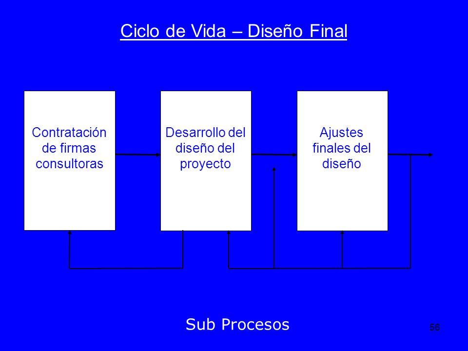 Ciclo de Vida – Diseño Final