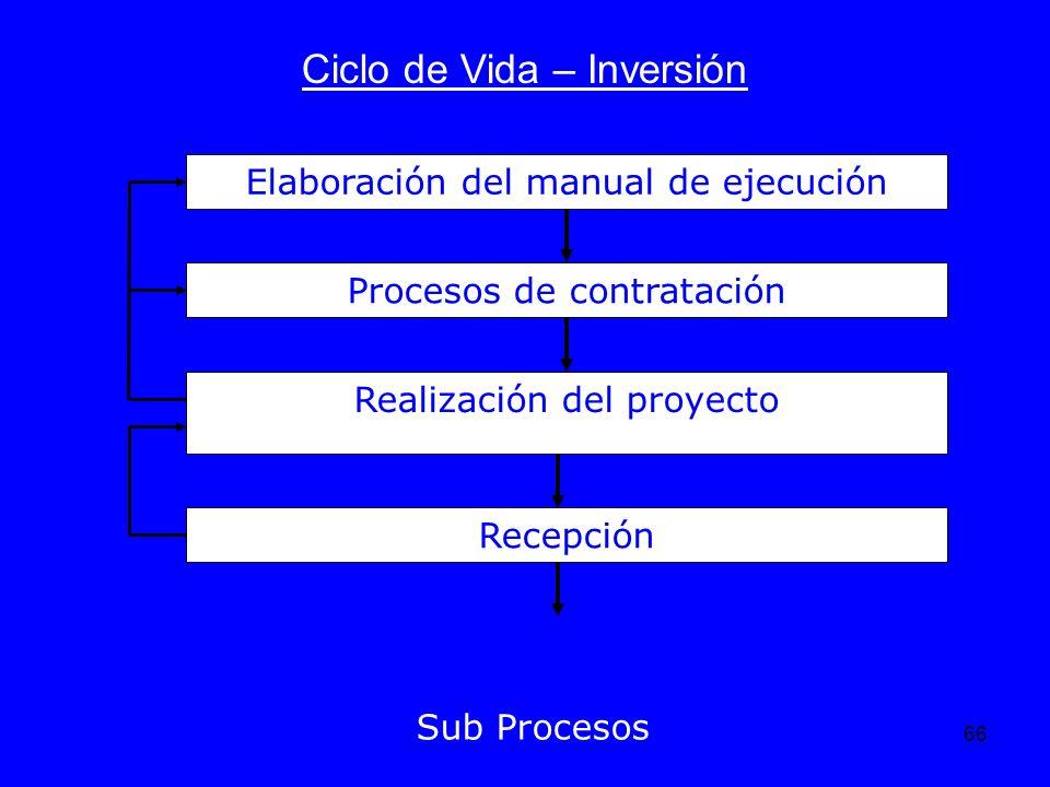 Ciclo de Vida – Inversión