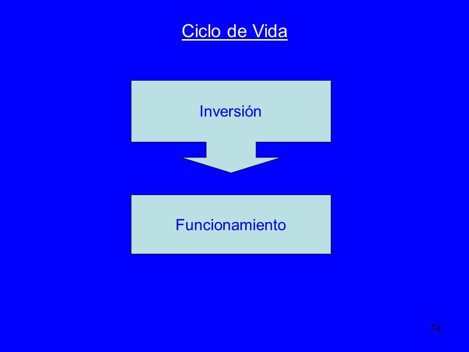 Ciclo de Vida Inversión Funcionamiento