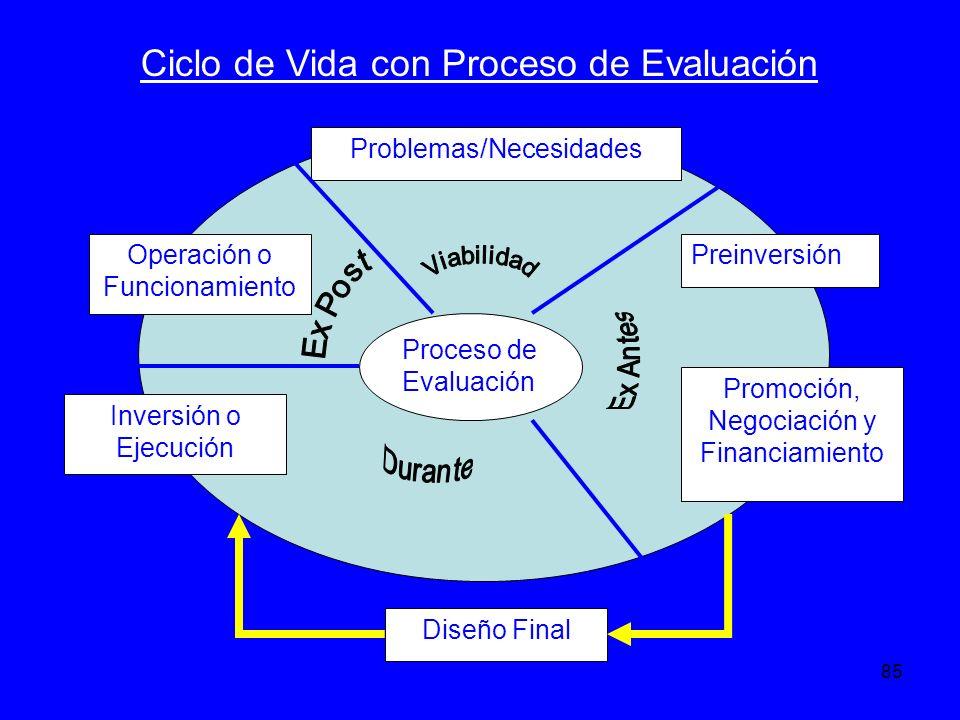 Ciclo de Vida con Proceso de Evaluación