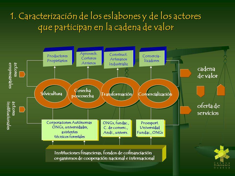 1. Caracterización de los eslabones y de los actores que participan en la cadena de valor
