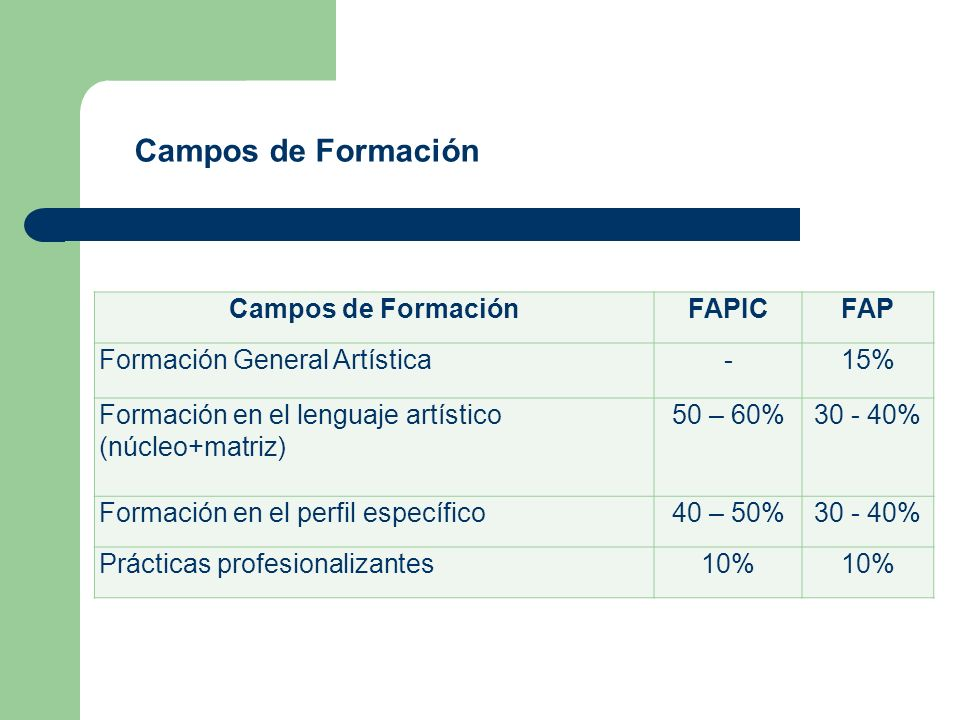 Campos de Formación Campos de Formación FAPIC FAP
