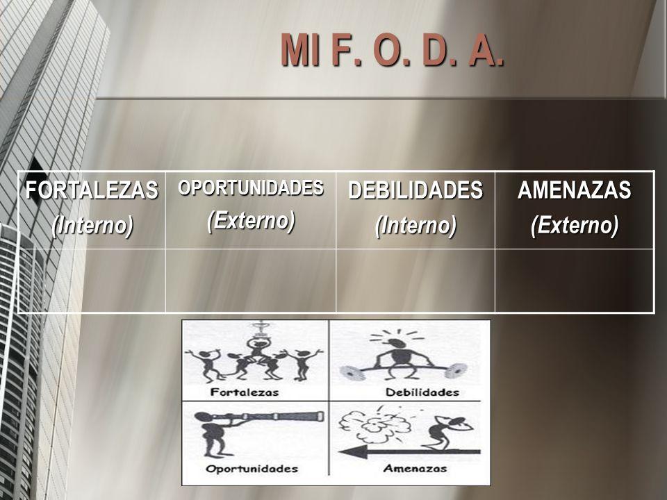 MI F. O. D. A. FORTALEZAS (Interno) (Externo) DEBILIDADES AMENAZAS