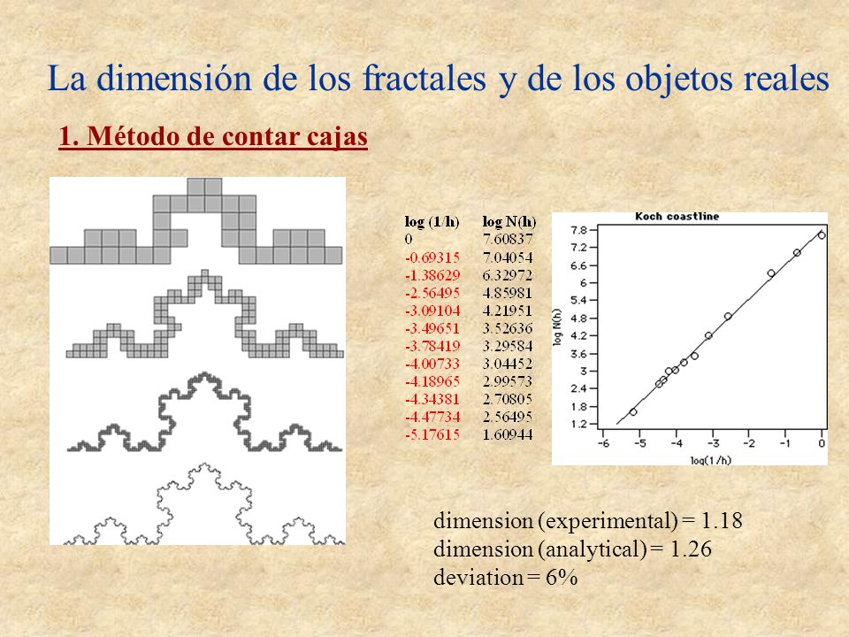 La dimensión de los fractales y de los objetos reales