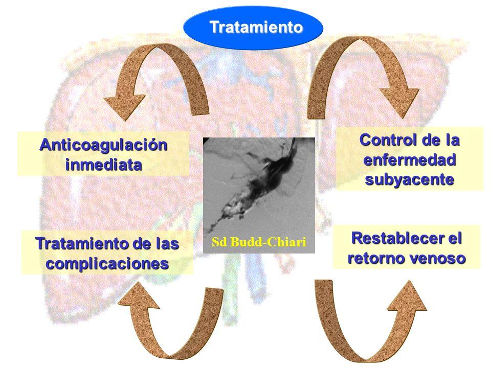 Control de la enfermedad subyacente Anticoagulación inmediata