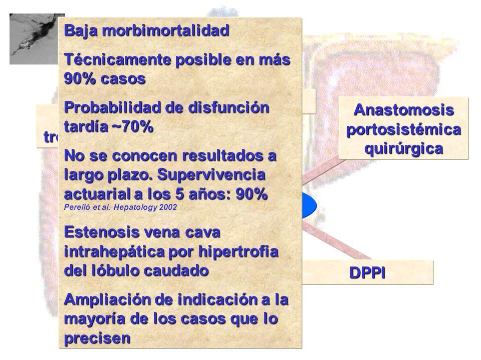 Anastomosis portosistémica quirúrgica Agentes trombolíticos