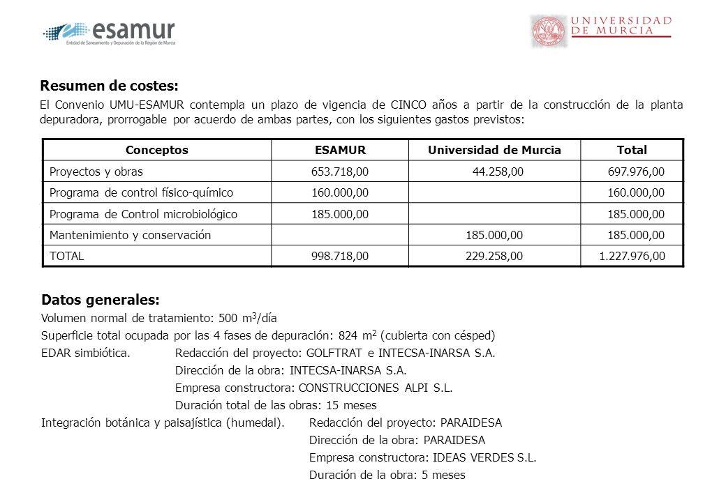 Resumen de costes: Datos generales: