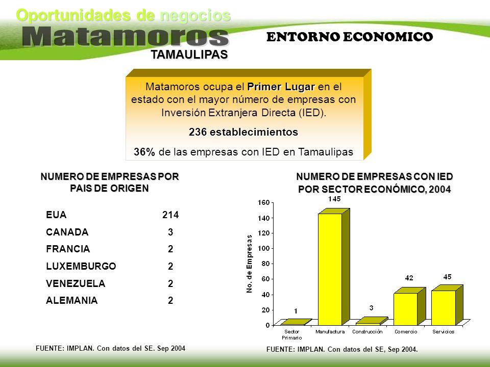 ENTORNO ECONOMICO Matamoros ocupa el Primer Lugar en el estado con el mayor número de empresas con Inversión Extranjera Directa (IED).