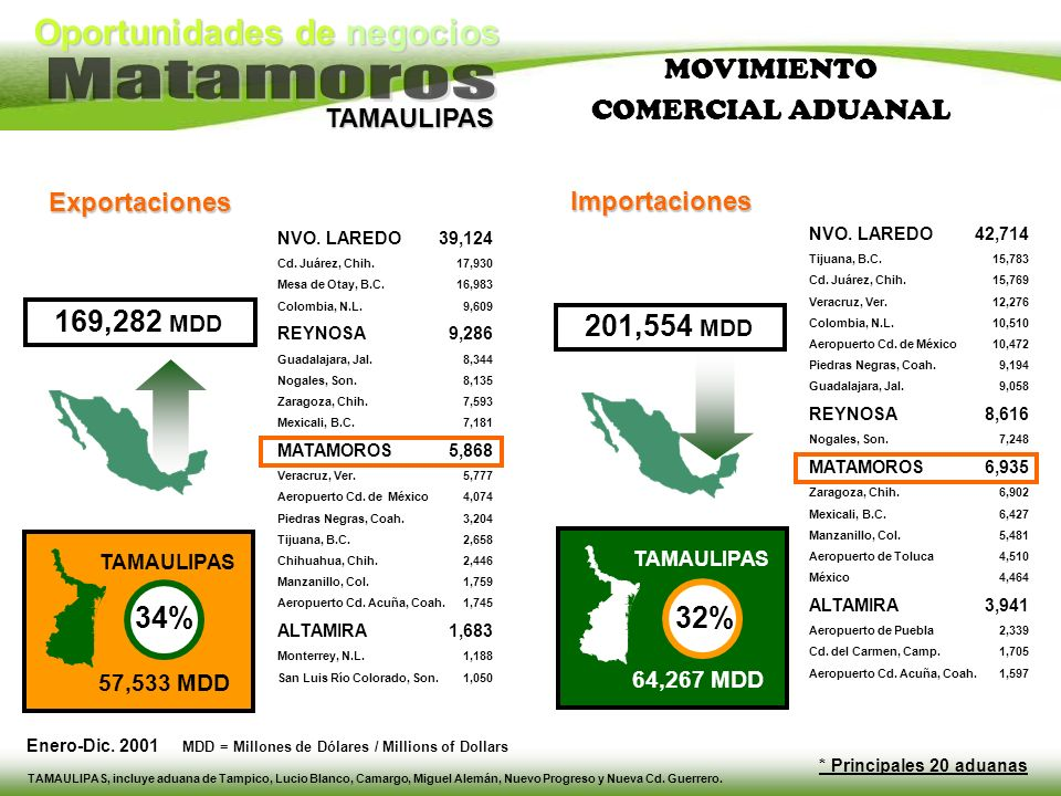 MOVIMIENTO COMERCIAL ADUANAL 201,554 MDD 32% 34% 169,282 MDD