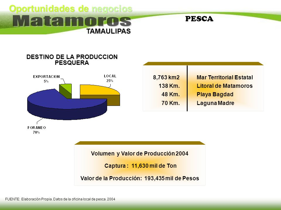 PESCA DESTINO DE LA PRODUCCION PESQUERA 8,763 km2 138 Km. 48 Km.