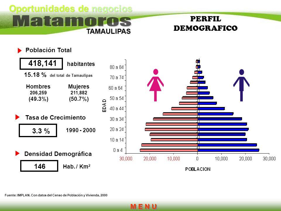 PERFIL DEMOGRAFICO 418,141 3.3 % 146 M E N U Población Total