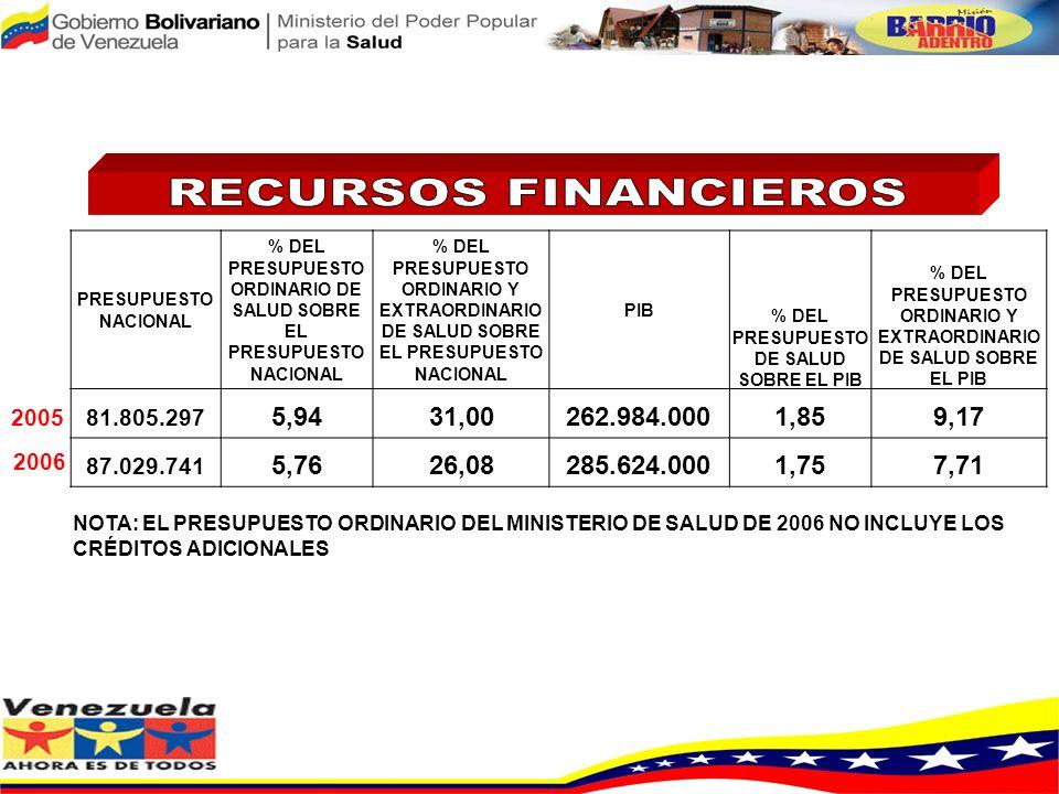 RECURSOS FINANCIEROS PRESUPUESTO NACIONAL. % DEL PRESUPUESTO ORDINARIO DE SALUD SOBRE EL PRESUPUESTO NACIONAL.