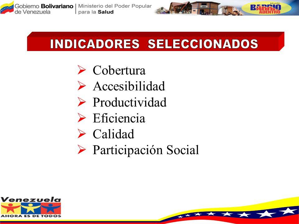 INDICADORES SELECCIONADOS