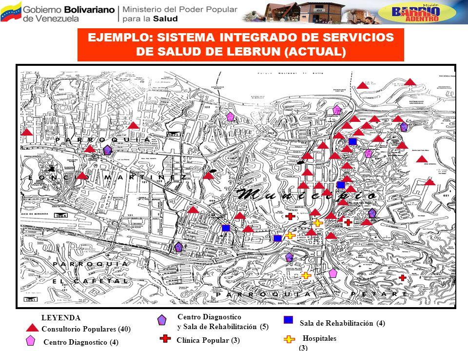 EJEMPLO: SISTEMA INTEGRADO DE SERVICIOS DE SALUD DE LEBRUN (ACTUAL)