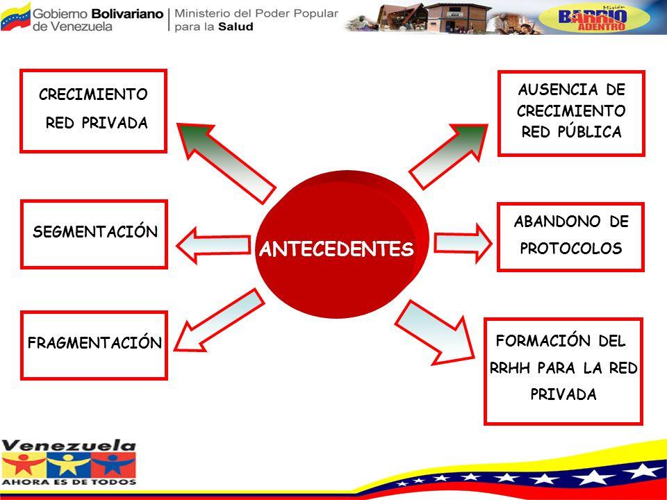 AUSENCIA DE CRECIMIENTO RED PÚBLICA