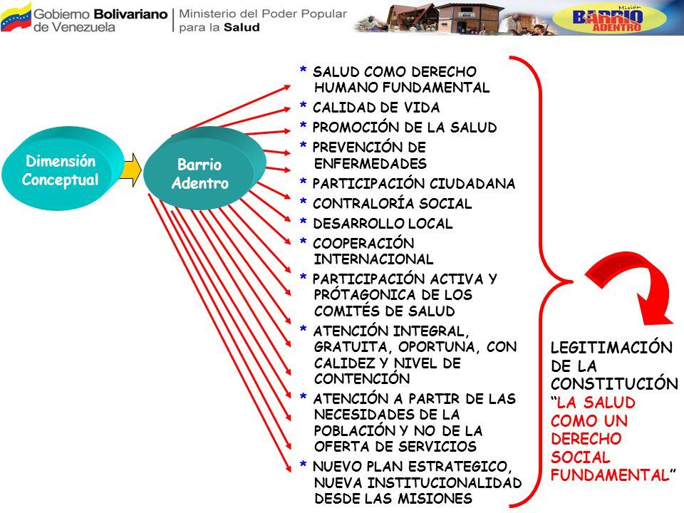 Dimensión Conceptual Barrio Adentro