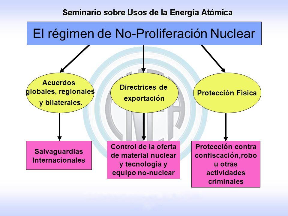 El régimen de No-Proliferación Nuclear