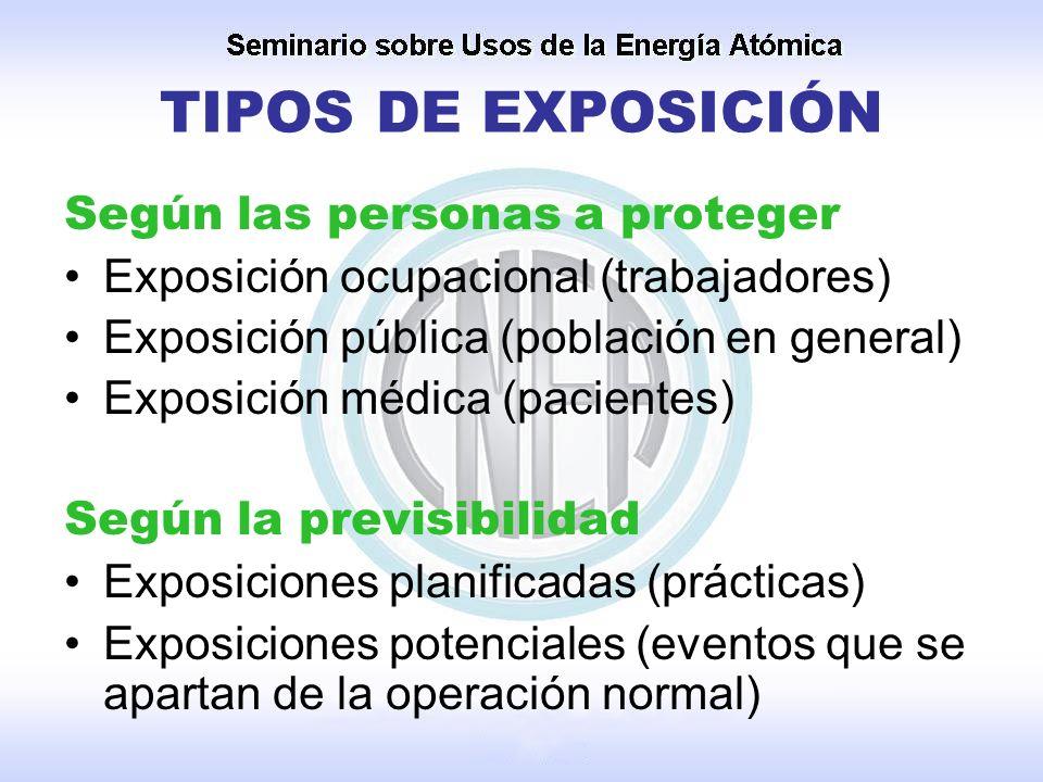 TIPOS DE EXPOSICIÓN Según las personas a proteger
