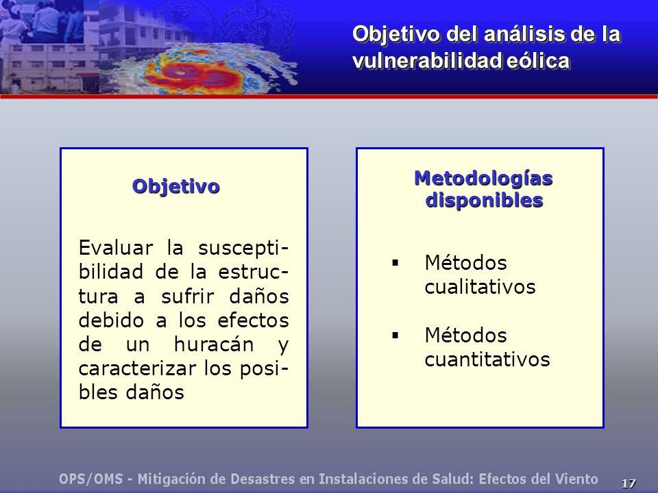 Metodologías disponibles