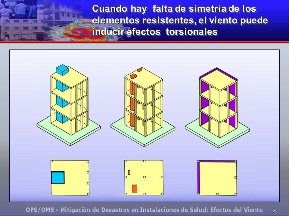 Cuando hay falta de simetría de los elementos resistentes, el viento puede inducir efectos torsionales