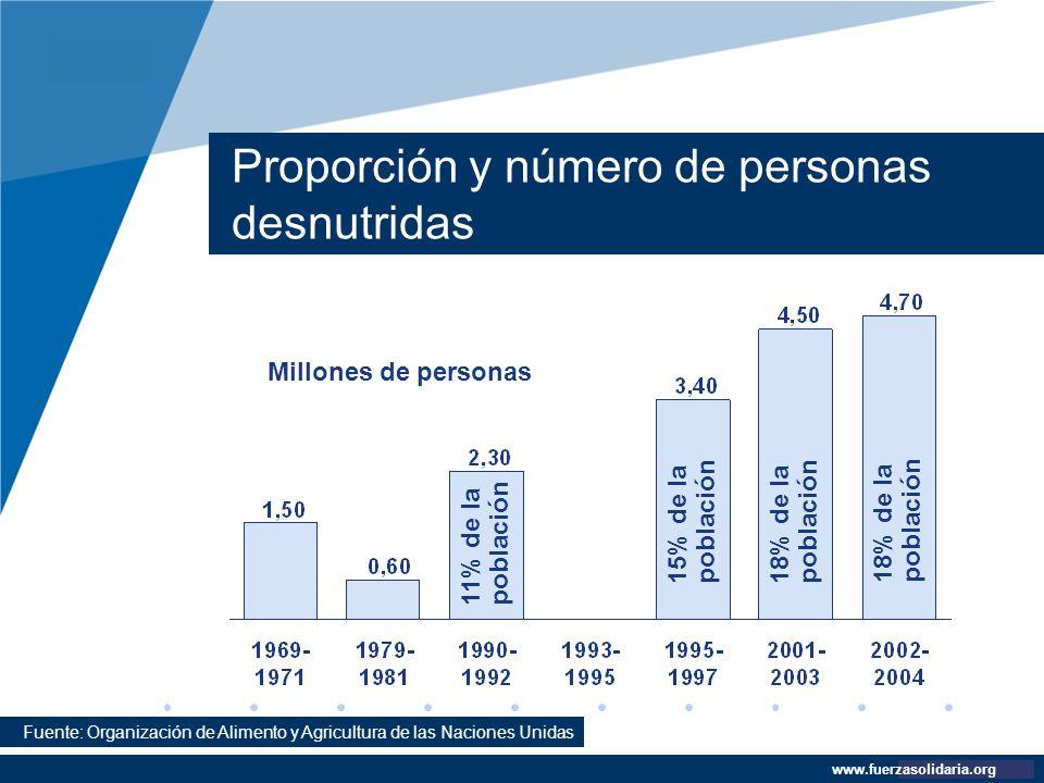 Proporción y número de personas desnutridas