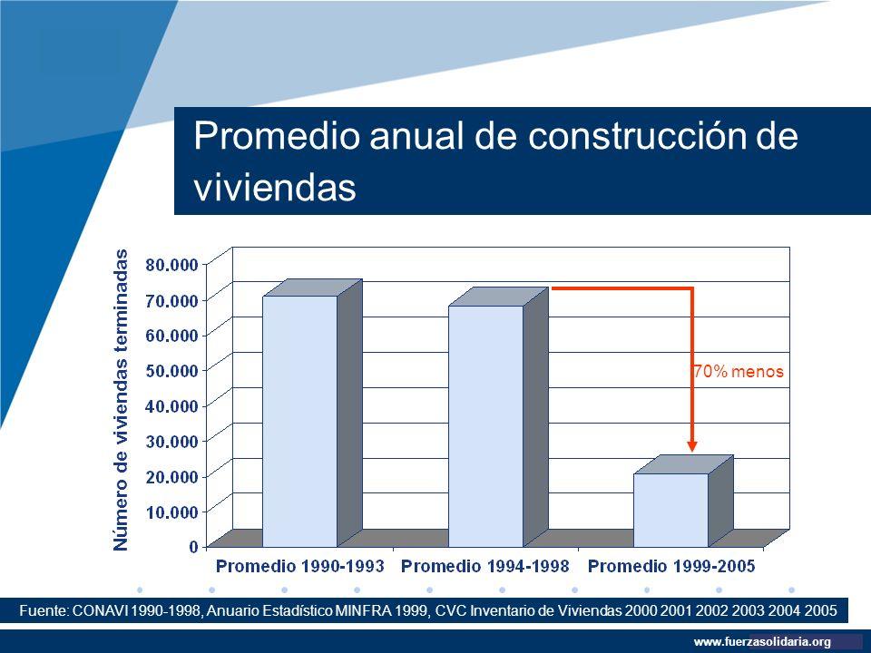 Promedio anual de construcción de viviendas