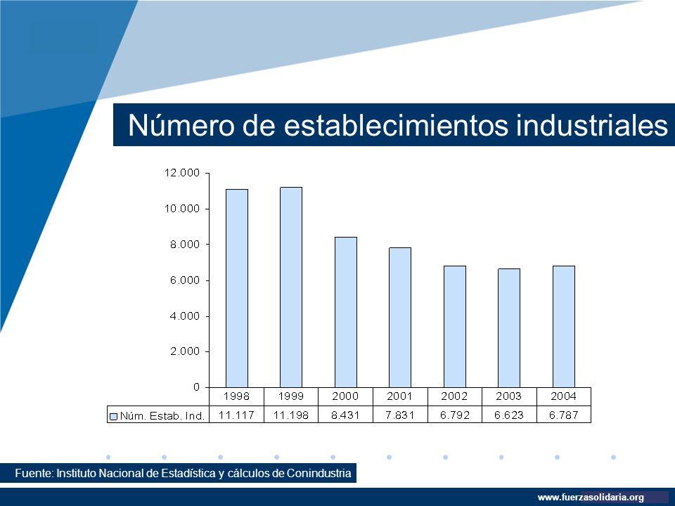 Número de establecimientos industriales