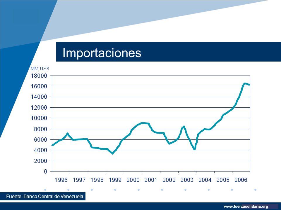 Importaciones MM US$ Fuente: Banco Central de Venezuela