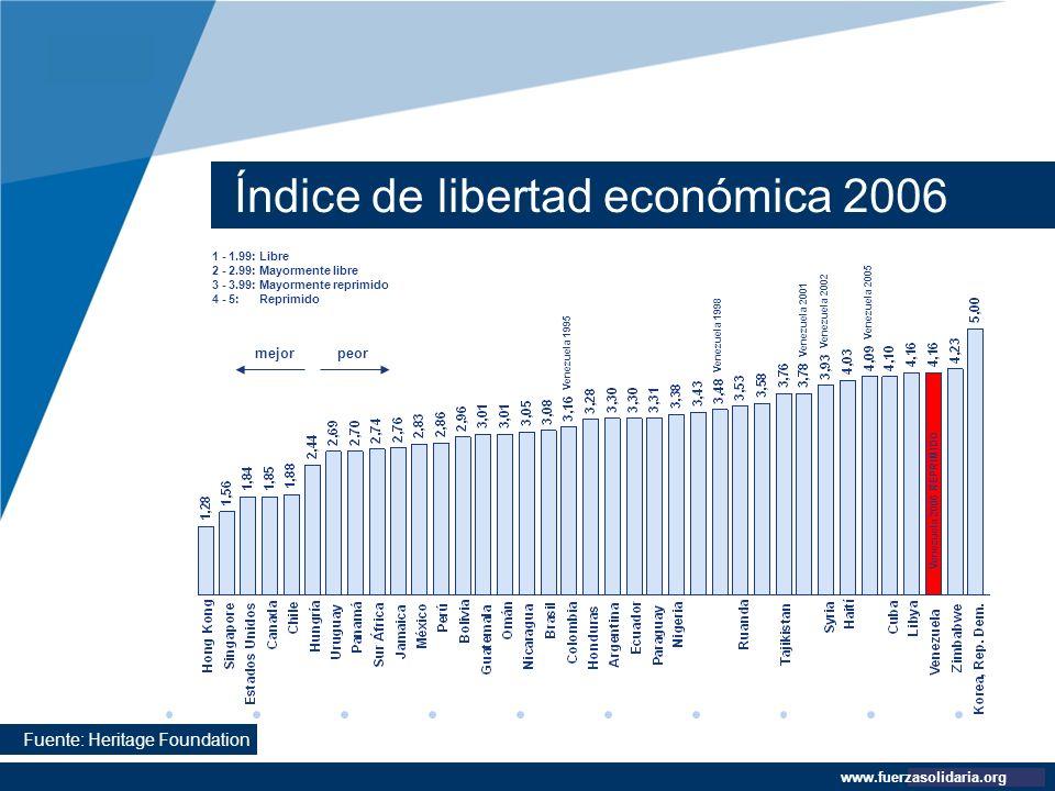 Índice de libertad económica 2006