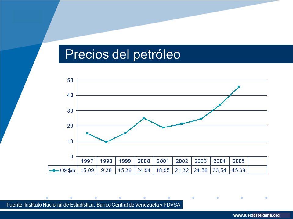 Precios del petróleo Fuente: Instituto Nacional de Estadística, Banco Central de Venezuela y PDVSA.