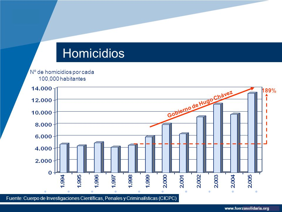 Nº de homicidios por cada