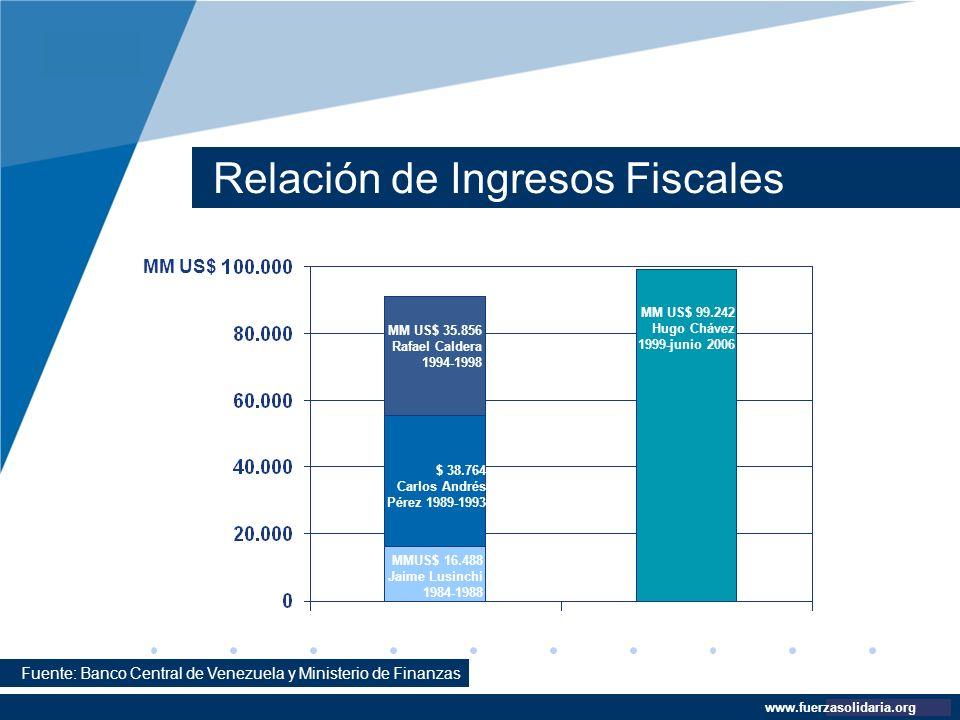 Relación de Ingresos Fiscales