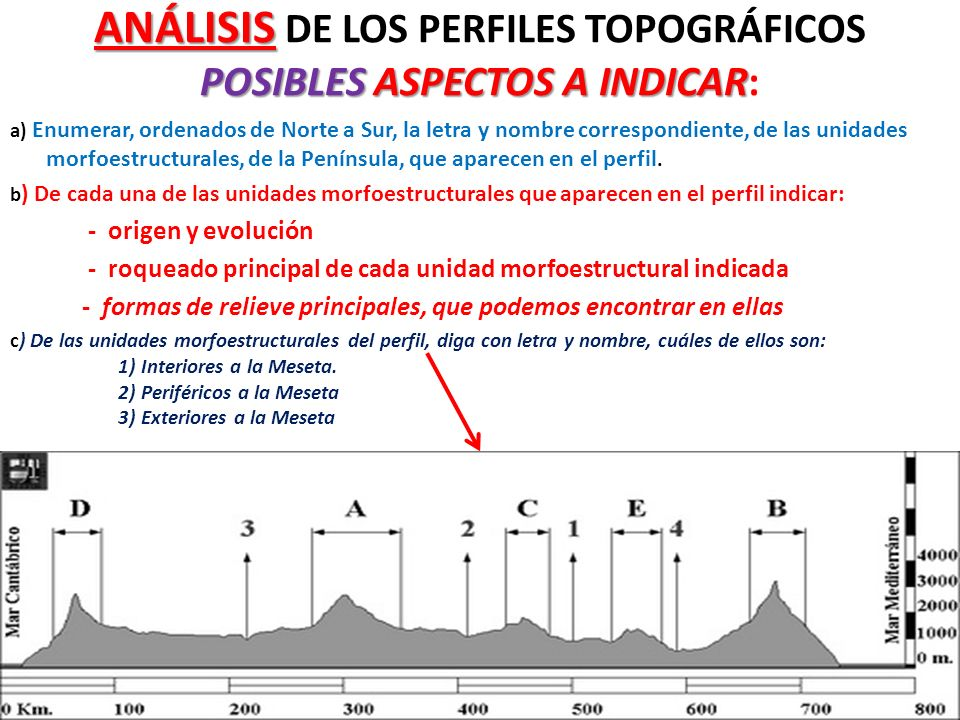 ANÁLISIS DE LOS PERFILES TOPOGRÁFICOS POSIBLES ASPECTOS A INDICAR: