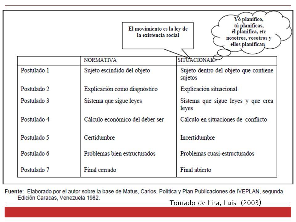 Tomado de Lira, Luis (2003)