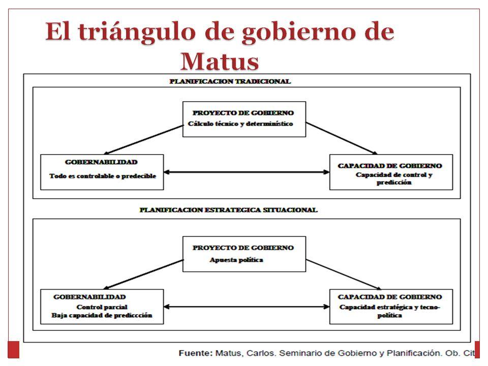 El triángulo de gobierno de Matus
