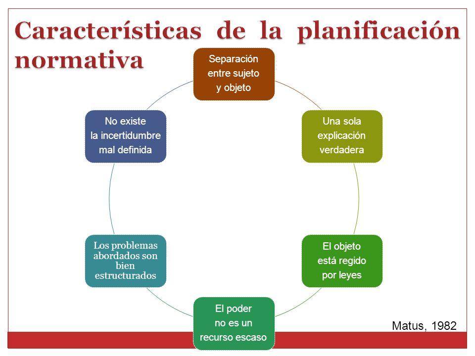 Características de la planificación normativa