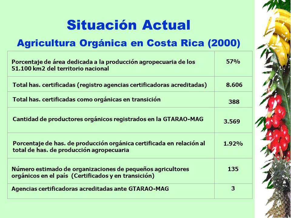 Situación Actual Agricultura Orgánica en Costa Rica (2000)