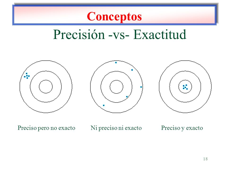 Precisión -vs- Exactitud