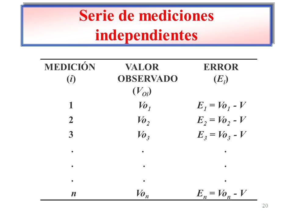 Serie de mediciones independientes