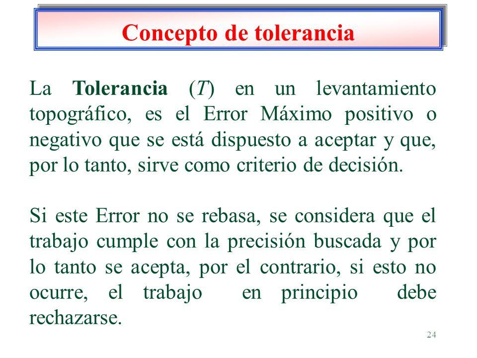 Concepto de tolerancia