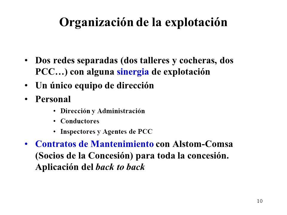 Organización de la explotación