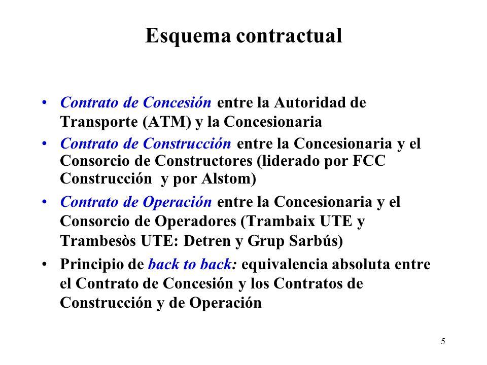 Esquema contractual Contrato de Concesión entre la Autoridad de Transporte (ATM) y la Concesionaria.