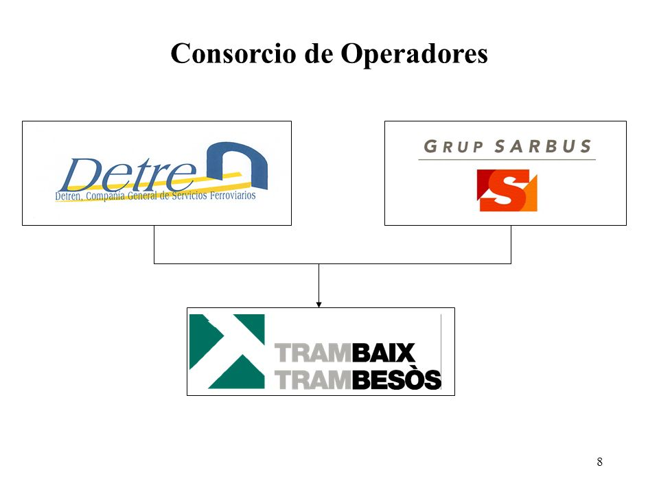 Consorcio de Operadores