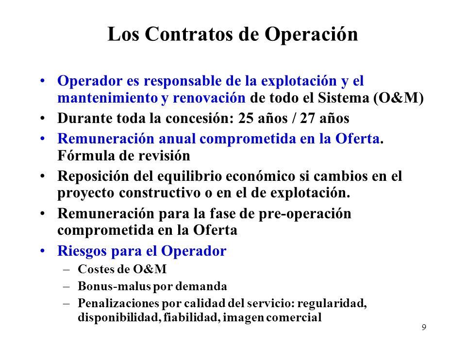 Los Contratos de Operación