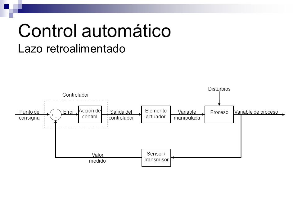 Control automático Lazo retroalimentado