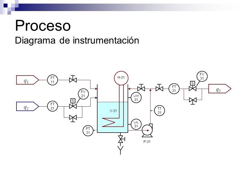 Proceso Diagrama de instrumentación