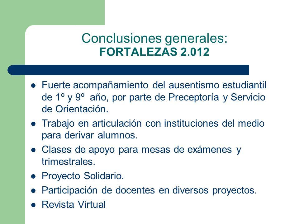 Conclusiones generales: FORTALEZAS 2.012