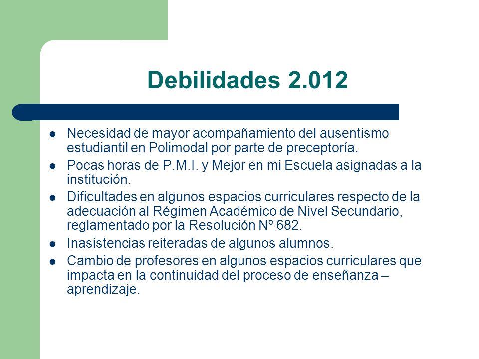 Debilidades 2.012 Necesidad de mayor acompañamiento del ausentismo estudiantil en Polimodal por parte de preceptoría.