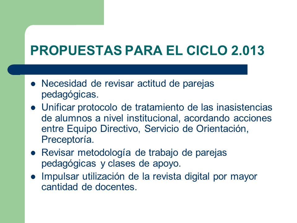 PROPUESTAS PARA EL CICLO 2.013