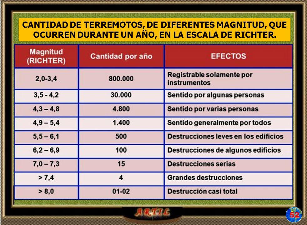 CANTIDAD DE TERREMOTOS, DE DIFERENTES MAGNITUD, QUE OCURREN DURANTE UN AÑO, EN LA ESCALA DE RICHTER.